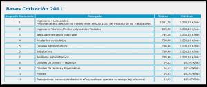 Bases de Cotización 2011